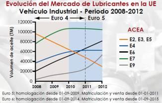 Evolucion del mercado de lubricantes UE 2008-2012